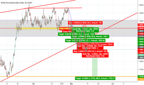 GBPAUD: buy stop and sell stop lets wait.