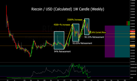 RICUSD: RIC/USD (Calculated) Great level for Huge Potential