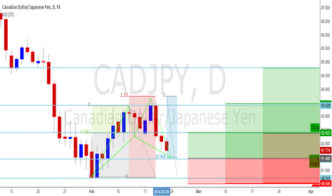 CADJPY: CAD/JPY daily bullish shark/cypher