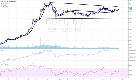BOFI: $BOFI ready for breakout