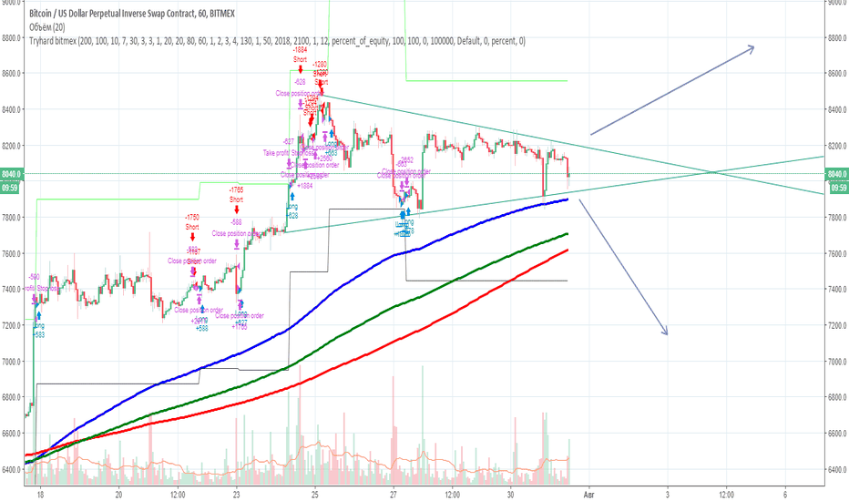 XBTUSD: BTC Long accumulating triangle