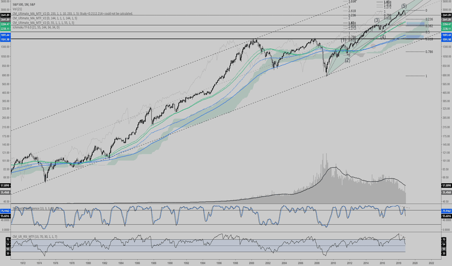 SPX: M1 Monthly SPX SP500 - Correction needed