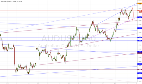 AUDUSD: AUDUSD short ez money