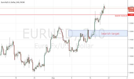 EURUSD: EURUSD could go higher, buy at retracment area