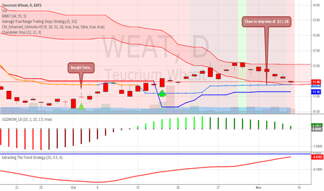 WEAT: Update on WEAT: - I bought 2 Oct 2014