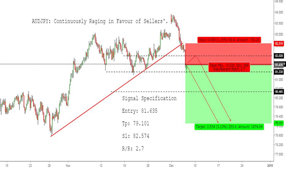 AUDJPY: AUDJPY: Continuously Raging in Favour of Sellers'.