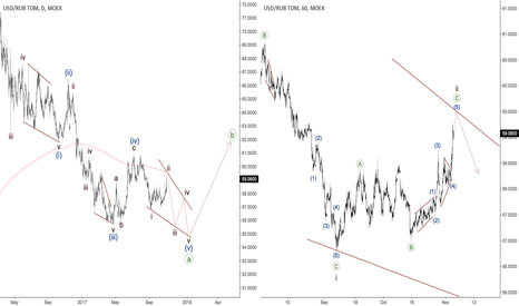 USDRUB_TOM: Russian Ruble - ending diagonal