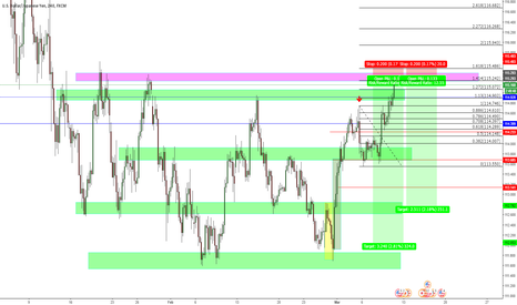 USDJPY: USDJPY Tomorrow is NFP