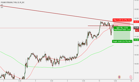 GBPJPY: GBP/JPY sell trade 4