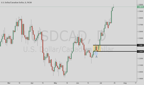 USDCAD: Long term buy signal