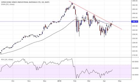 DIA: Long the DIA (SPDR DJIA ETF)