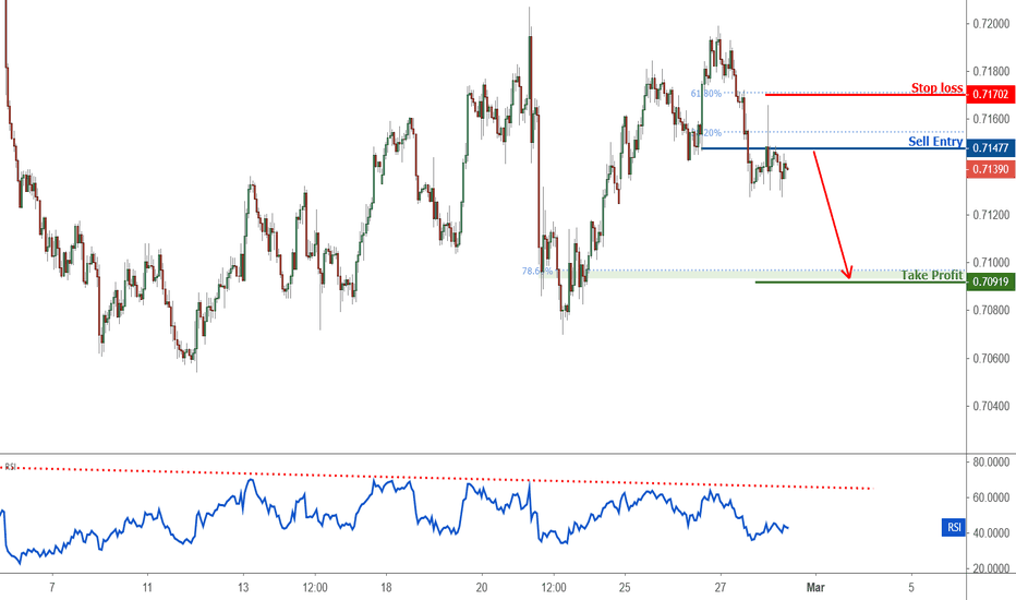 Audusd Breakout Identified In