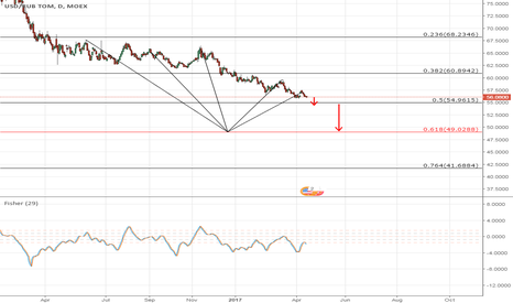 USDRUB_TOM: USD/RUB targets 0.618 Fib retracement level