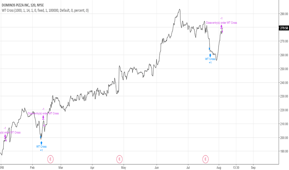 DPZ: Sell Signal for DPZ