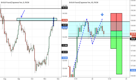 GBPJPY: Double Top at previous daily resistance