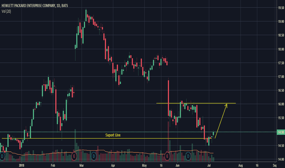 HPE: Predicting Upwards Trend - One White Soldier