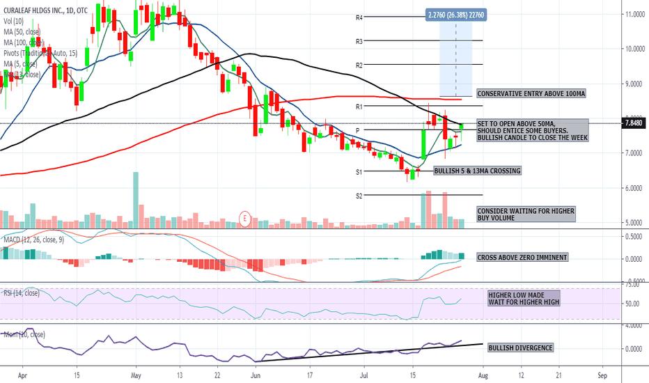 CURLF Stock Price and Chart — OTC:CURLF — TradingView