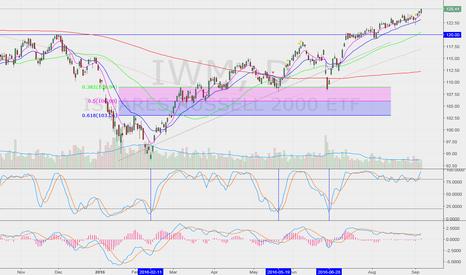 IWM: Target 128