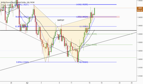 GBPNZD: GBPNZD -- POSSIBLE SHORT
