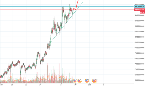 LTCUSD: Litecoin to break out for 100?!