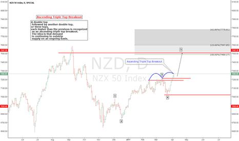 NZD: NZD INDEX elliot wave & P&F Pattern Triple Top Breakout.