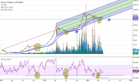 BTCUSD: Turn It Aroundddd