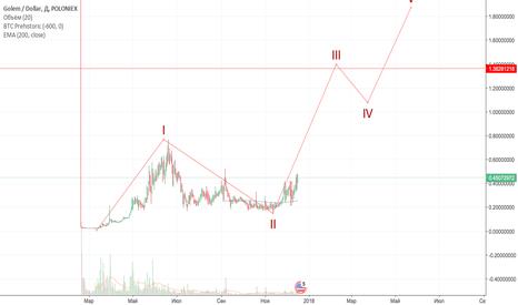 GNTUSD: GNTUSD - вариант инвестирования х3