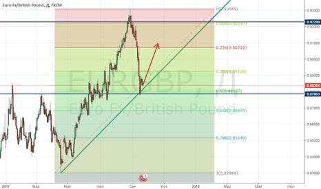 EURGBP: Куда направляется EUR/GBP?