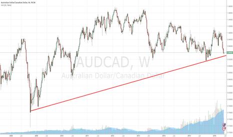 AUDCAD: Weekly AUDCAD Trend