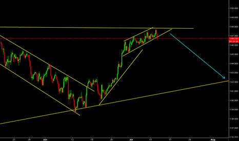 GBPJPY: GBPJPY Watch for sell.