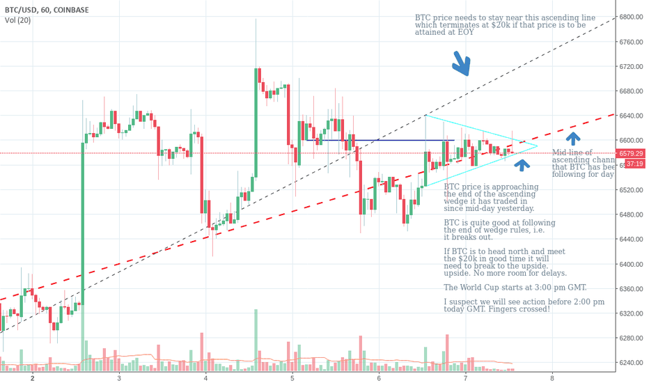 BTCUSD: BTC break out to the upside in the next 30 mins?