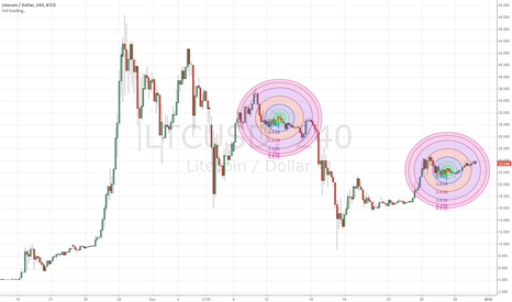 LTCUSD: Circles for focus - Trading Plateaus