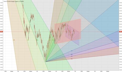 CL1!: WTI :  in un trading range tra 50 e 43