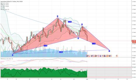 AUDUSD: AUDUSD potential bullish bat pattern on 4H chart