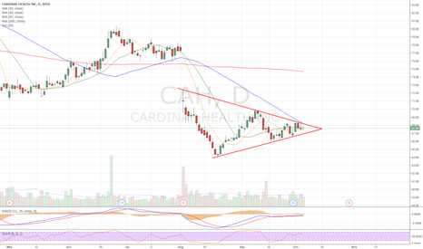 CAH: Coiling up. Heavy call vol