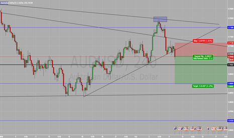 AUDUSD: Short On AUD/USD SELL SELL SELL !!!(Change of heart after break)