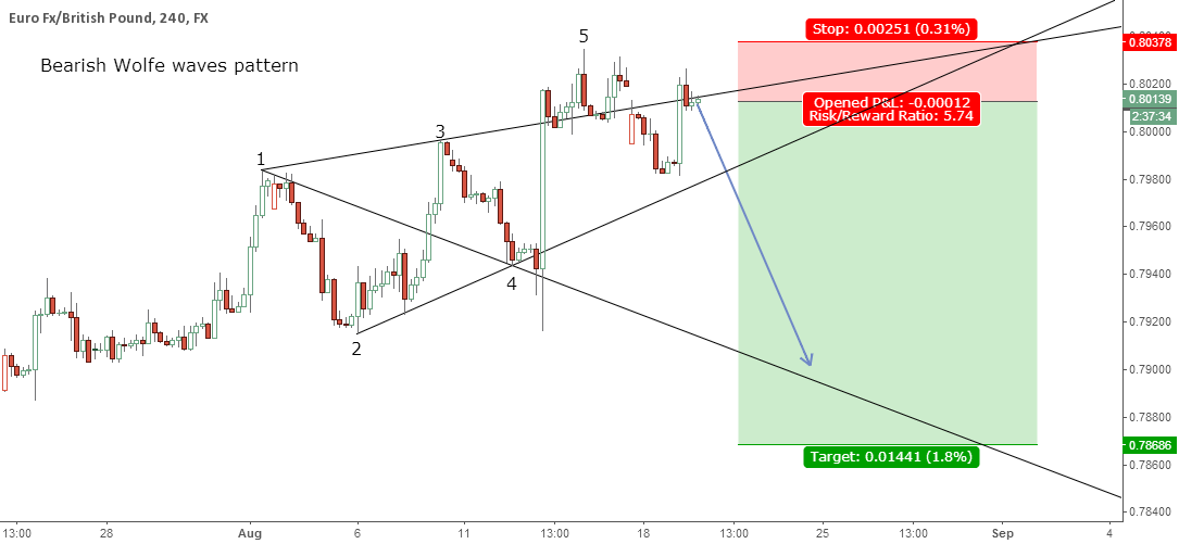 Bearish Wolfe waves pattern on 4H EUR/GBP
