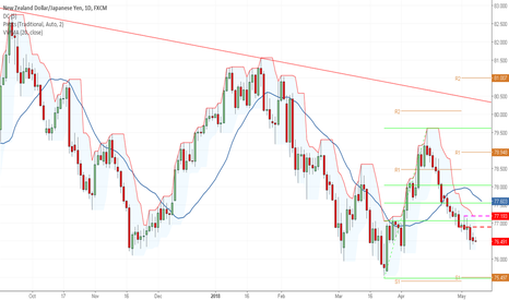 NZDJPY: Continuing Trend