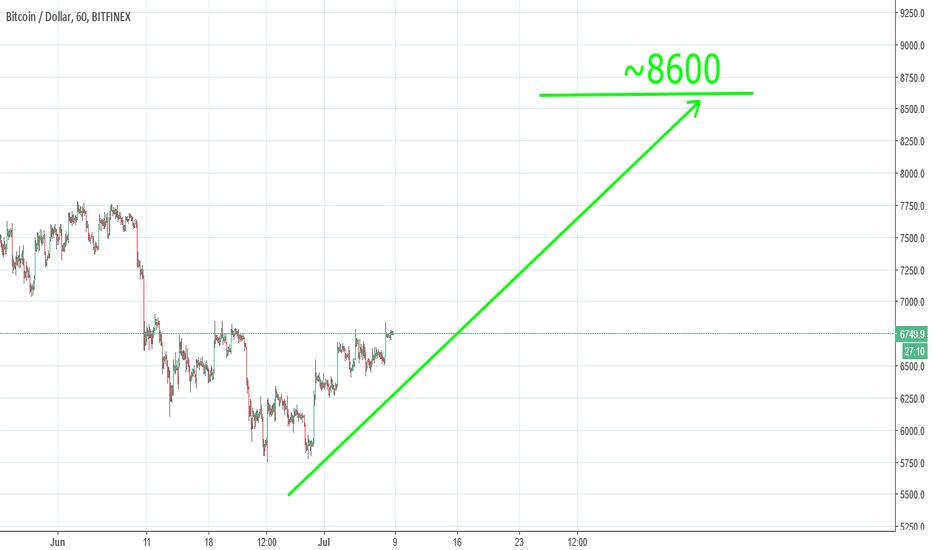 BTCUSD: bitcoin to 8600 ?!