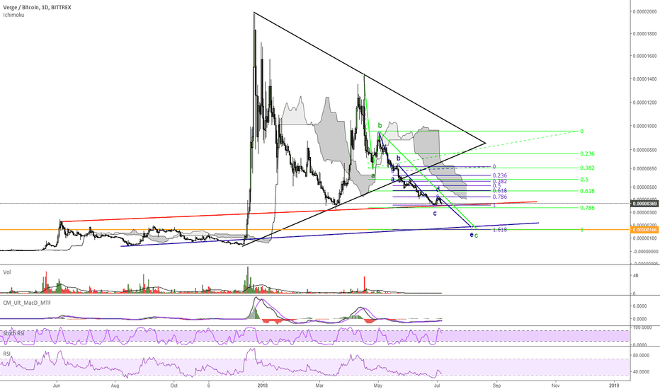 XVGBTC: Verge heading to 170 Sats!?!