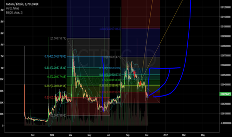 FCTBTC: FCT - at least to the first blue target