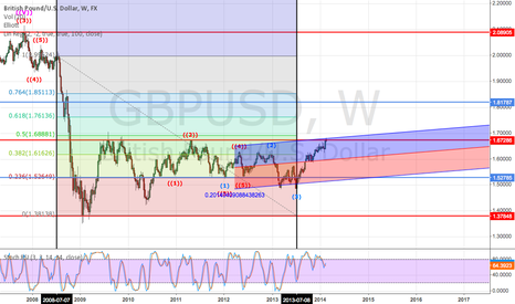 GBPUSD: GBP/USD sell idea