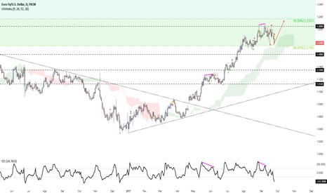EURUSD: Euro movimentando...