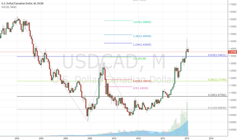 USDCAD: Monthly chart USDCAD