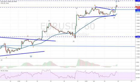 EURUSD: eurusd triangle suggest the spike up is terminal