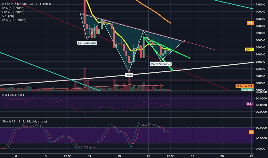 BTCUSD: Just formed a higher low; higher high + inverted h&s in play.