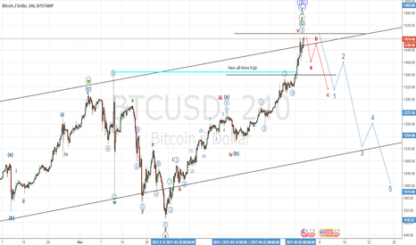 BTCUSD: High Probability Sell Opportunity for bitcoin