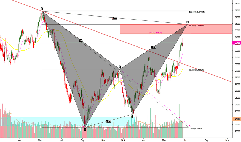 USDCAD: USDCAD Bat Pattern Short