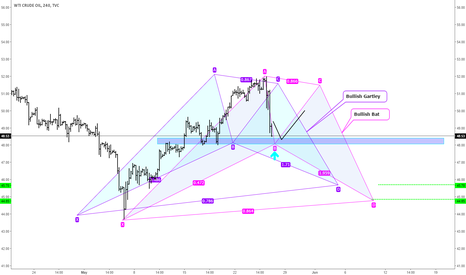 USOIL: Possible USOIL Crude Oil Harmonic Formations