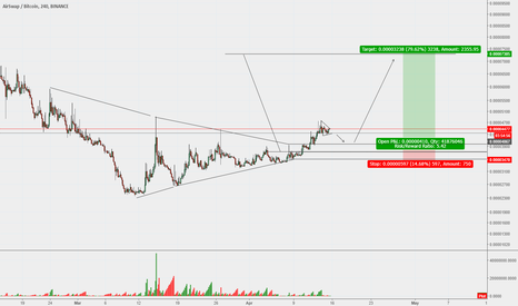 ASTBTC: AIRSWAP - Buy Opportunity - 79% ROI - 5.4:1 Risk/Reward